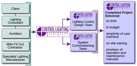 Lighting Control Schematic Diagram